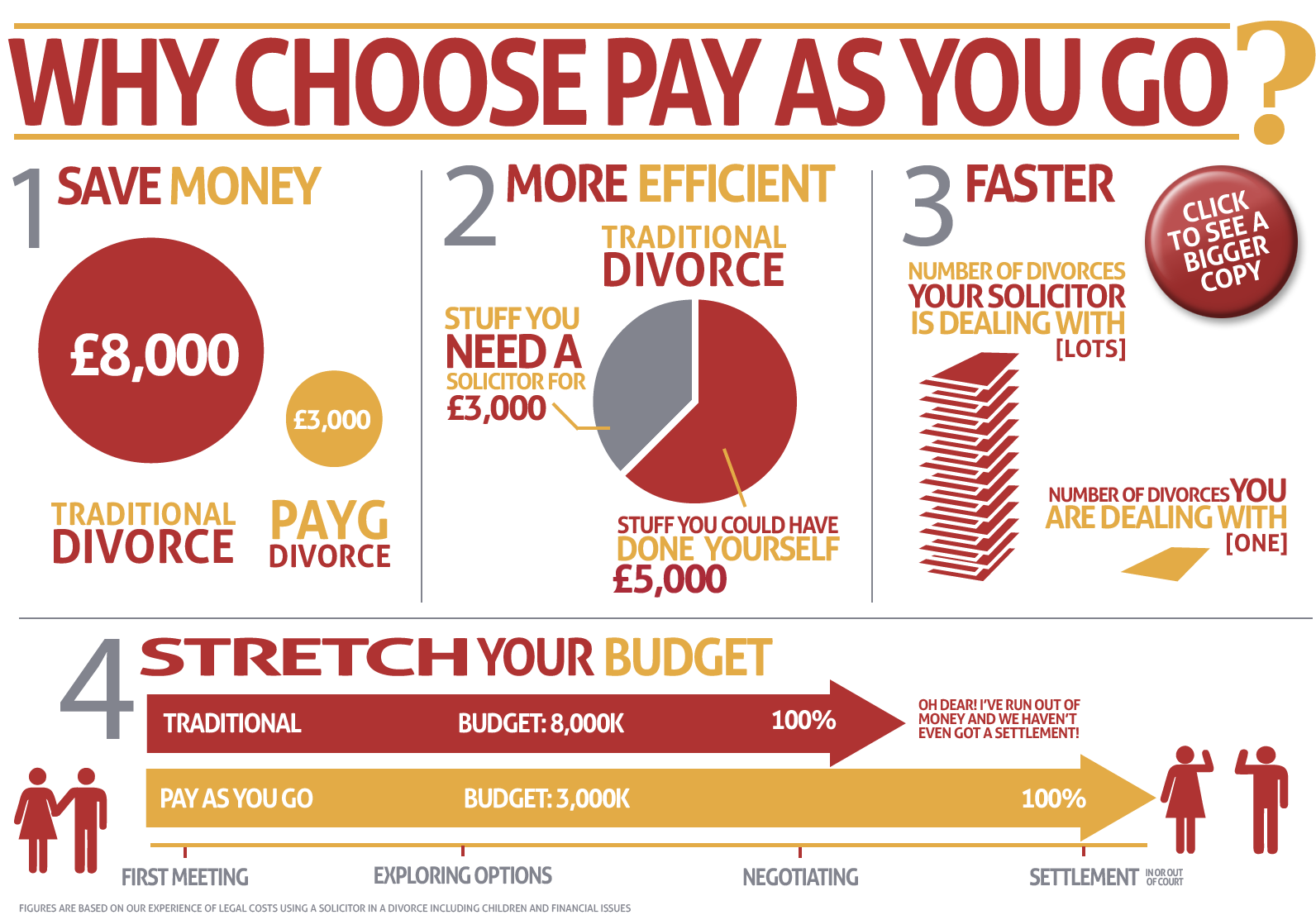Cheap Divorce. Cost of divorce. How Pay As You Go Divorce is cheaper than traditional divorce